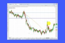 Elliott Wave Analysis of Gold & Silver as of 11th March 2017