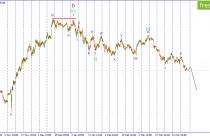 USD/JPY. Остаемся на стороне продавцов