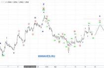 EUR/USD. Евро. 1H