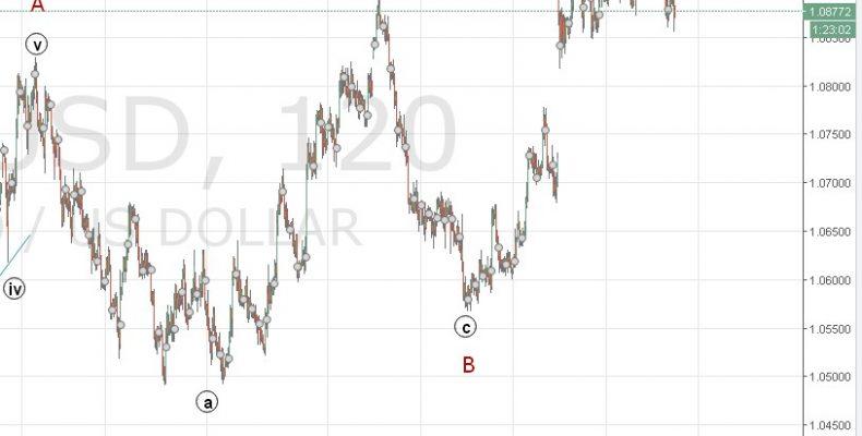 """Обзор рынка Forex. Как выборы во Франции """"помогли"""" Евро"""