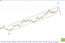 EUR/USD. Рост в рамках заключительной волны импульса.