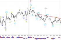 Пара EUR/USD тестирует 1.05 поддержку зоны консолидации