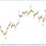 Волновой анализ GBP/USD. Настало время уверенных продаж.