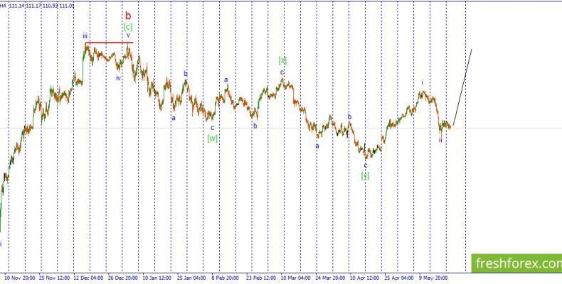 Волновой анализ USD/JPY. В ожидании импульсного роста