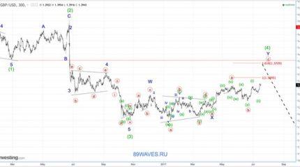 Волновой анализ GBP/USD. Фунт стерлингов. 5H.