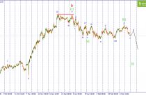 Волновой анализ USD/JPY. Назревает коррекционный рост