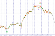 USD/JPY. Ожидается формирование волны iii нисходящего импульса.