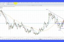 Elliott Wave Analysis of Gold and Silver as of 31st March 2017
