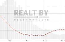 Перспективы инвестиций в недвижимость