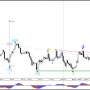 Пара EUR/USD Медвежий Фибс и волны перед решением ФРС