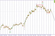USD/JPY. Продолжение снижения следует….