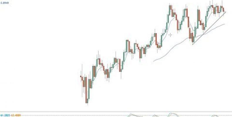 Weekend Elliott Wave forex review w/ Bitcoin & Tesla — 05.08.17
