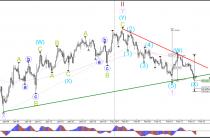 Пара EUR/USD тестирует Уровень поддержки Фибоначчи волны х