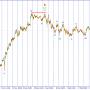 Волновой анализ USD/JPY. Возможно дальнейшее снижение пары