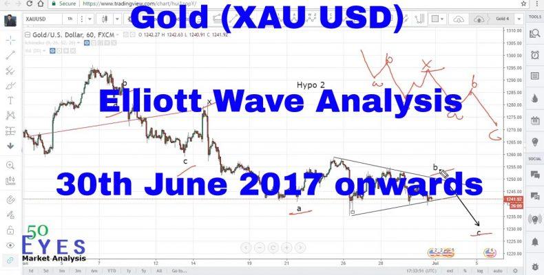 Gold (XAU USD) Forecast and Technical Analysis using Elliott Wave 30th June 2017 onwards