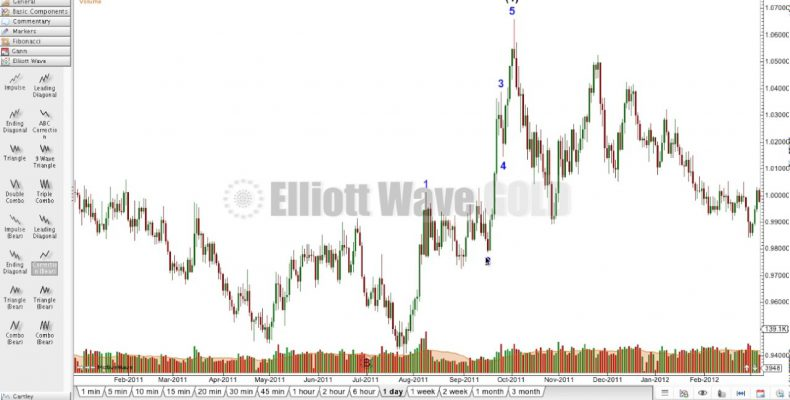 USDCAD 24th January, 2017 — Elliott Wave and Technical Analysis