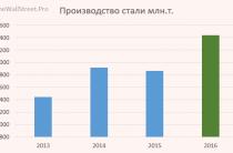 Операционные показатели НЛМК за 4 квартал 2016