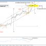 Е-мини S&P500 в сопротивления впереди ФРС
