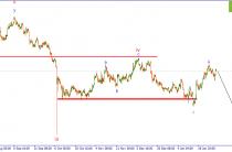 GBP/USD. Шансы на развитие волны iii, нисходящего импульса, сохраняются.