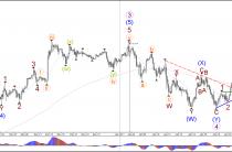 Пара USD/JPY приблизилась к критической зоны решение на 114