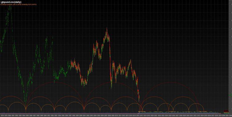 Временные циклы GBPUSD 06.12.2016