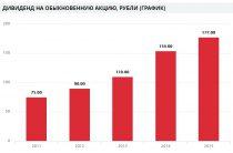 Специальные дивиденды Лукойла в 2017