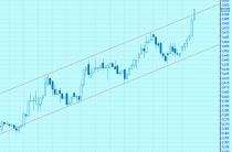 Трендовый коридор на графике котировок акций «ОГК 2»