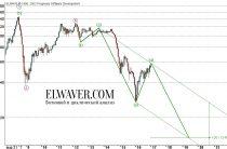Долгосрочный график по нефти сорта Brent