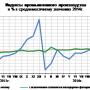 Промпроизводство в РФ в марте 2017сохранится слабым