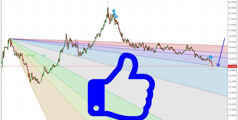 Рубль (итоги 8 месячного прогнозирования курса доллара)