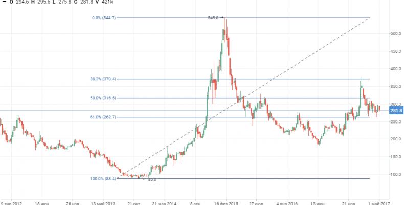 РУСАЛ: Ставка на рост доллара и мощный отчет