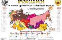 Россия от Грозного до Путина в одной картинке