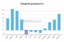 Так ли страшен май для российского рынка акций?