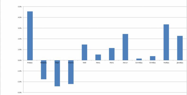 USDRUB: покупаем в апреле — продаем в январе