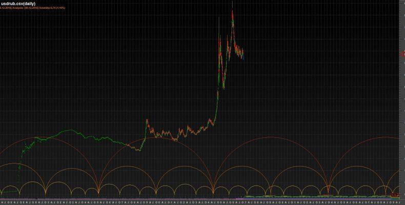 Временные циклы USDRUB 06.12.2016