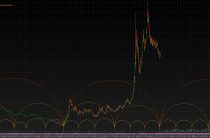 Временные циклы USDRUB. Рубль показал свое дно