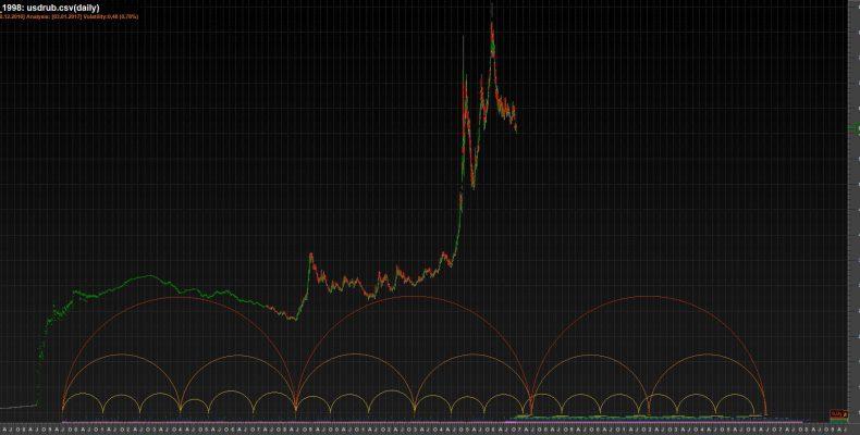 Временные циклы рубля на начало 2017 года
